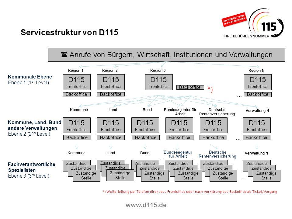 www.d115.de Zuständige Stelle Servicestruktur von D115 Region 1Region 2Region 3Region N Kommunale Ebene Ebene 1 (1 st Level) Kommune, Land, Bund ander