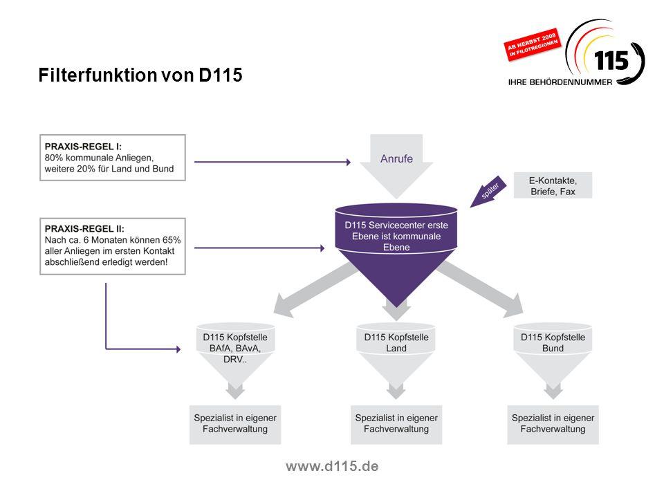 www.d115.de Filterfunktion von D115