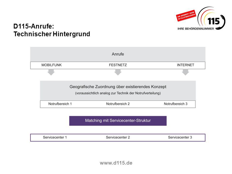 www.d115.de D115-Anrufe: Technischer Hintergrund