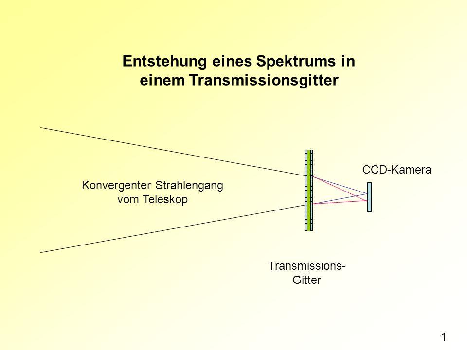 Konvergenter Strahlengang vom Teleskop Transmissions- Gitter CCD-Kamera Entstehung eines Spektrums in einem Transmissionsgitter 1