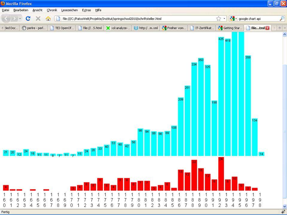 Institut für Dokumentologie und Editorik Spring School 2. März bis 5. März 2010 Datengewinnung-, anreicherung, -verarbeitungFolie 27