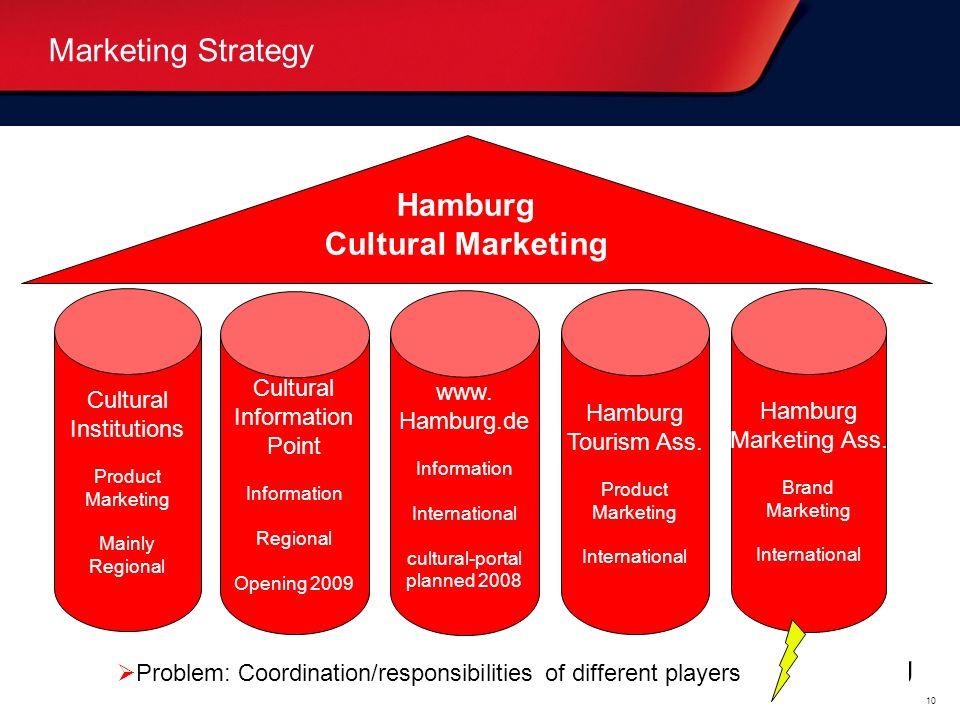 Oberthema... (weiß) Bitte überschreiben. Unterthema... (blau) Bitte überschreiben. 10 Marketing Strategy Cultural Institutions Product Marketing Mainl