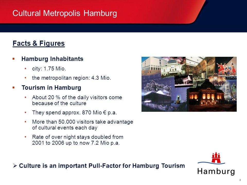 Oberthema... (weiß) Bitte überschreiben. Unterthema... (blau) Bitte überschreiben. 3 Facts & Figures Hamburg Inhabitants city: 1.75 Mio. the metropoli
