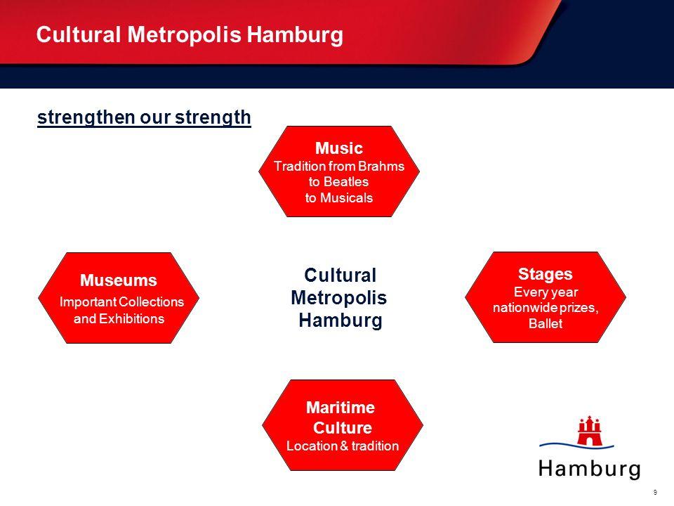 Oberthema... (weiß) Bitte überschreiben. Unterthema... (blau) Bitte überschreiben. 9 Cultural Metropolis Hamburg Music Tradition from Brahms to Beatle