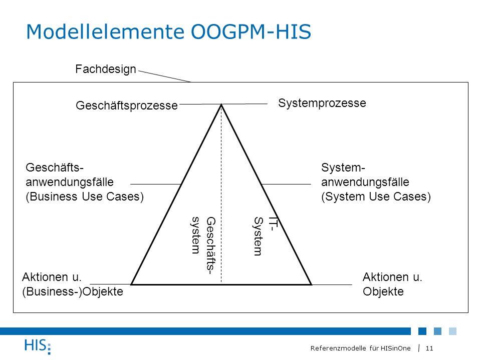 11 Referenzmodelle für HISinOne Modellelemente OOGPM-HIS Geschäftsprozesse Geschäfts- anwendungsfälle (Business Use Cases) Aktionen u.