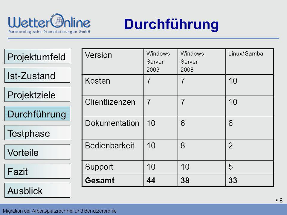8 Durchführung Migration der Arbeitsplatzrechner und Benutzerprofile Vorteile Testphase Fazit Ausblick Durchführung Version Windows Server 2003 Window
