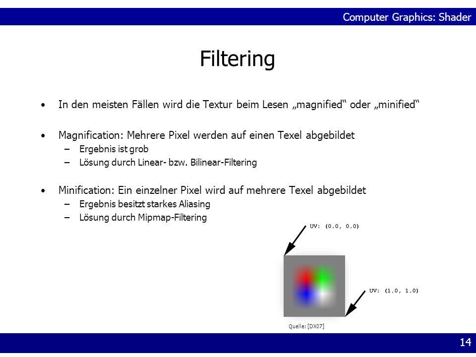 Computer Graphics: Shader 14 Filtering In den meisten Fällen wird die Textur beim Lesen magnified oder minified Magnification: Mehrere Pixel werden au