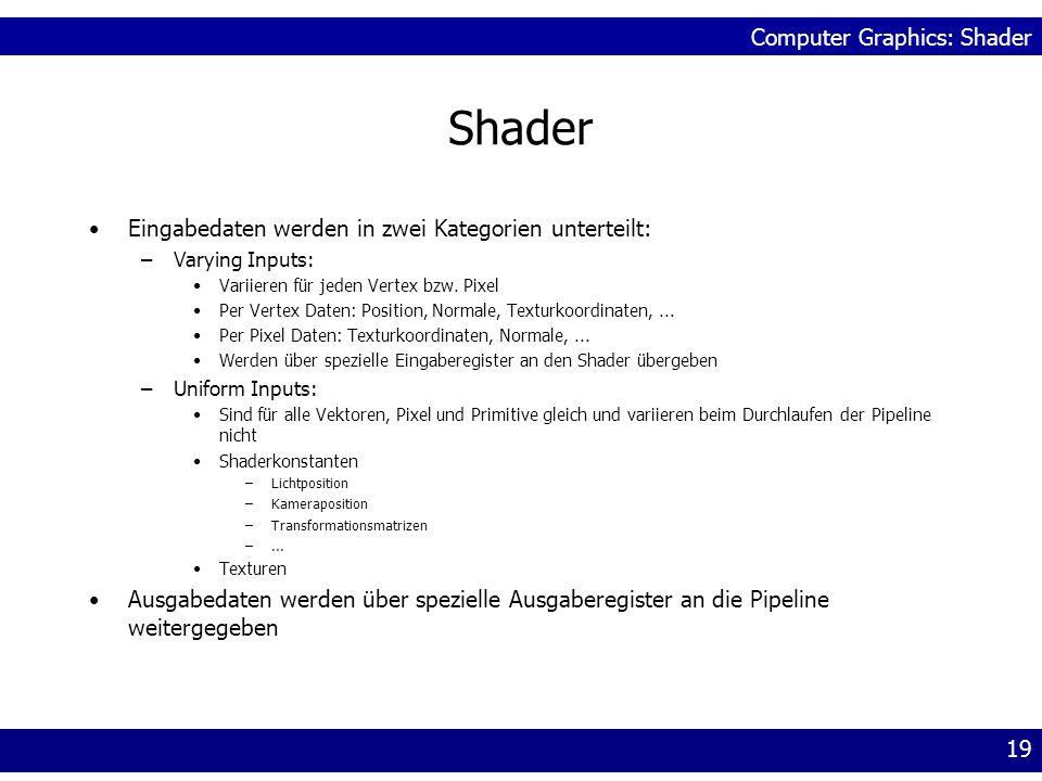 Computer Graphics: Shader 19 Shader Eingabedaten werden in zwei Kategorien unterteilt: –Varying Inputs: Variieren für jeden Vertex bzw. Pixel Per Vert
