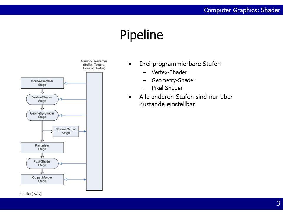 Computer Graphics: Shader 3 Pipeline Drei programmierbare Stufen –Vertex-Shader –Geometry-Shader –Pixel-Shader Alle anderen Stufen sind nur über Zustä