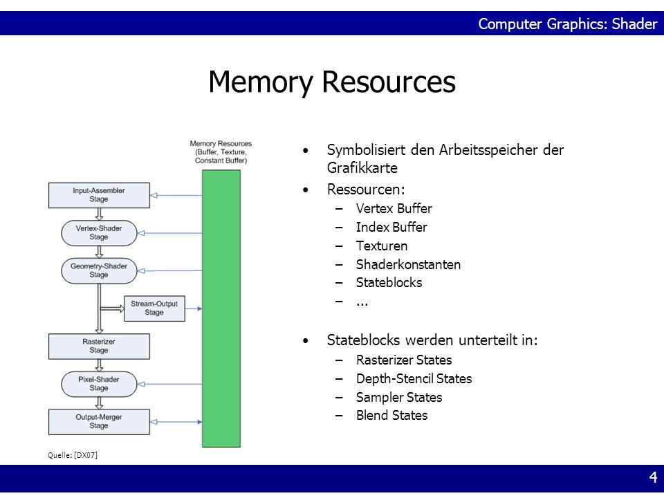Computer Graphics: Shader 5 Input-Assembler Liest Daten aus einem Index Buffer und ein oder mehreren Vertex Buffern Setzt die gelesenen Daten zu Primitiven zusammen (assemble): –Linien –Dreiecken –...