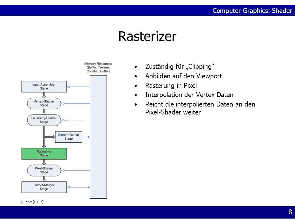 Computer Graphics: Shader 8 Rasterizer Zuständig für Clipping Abbilden auf den Viewport Rasterung in Pixel Interpolation der Vertex Daten Reicht die i
