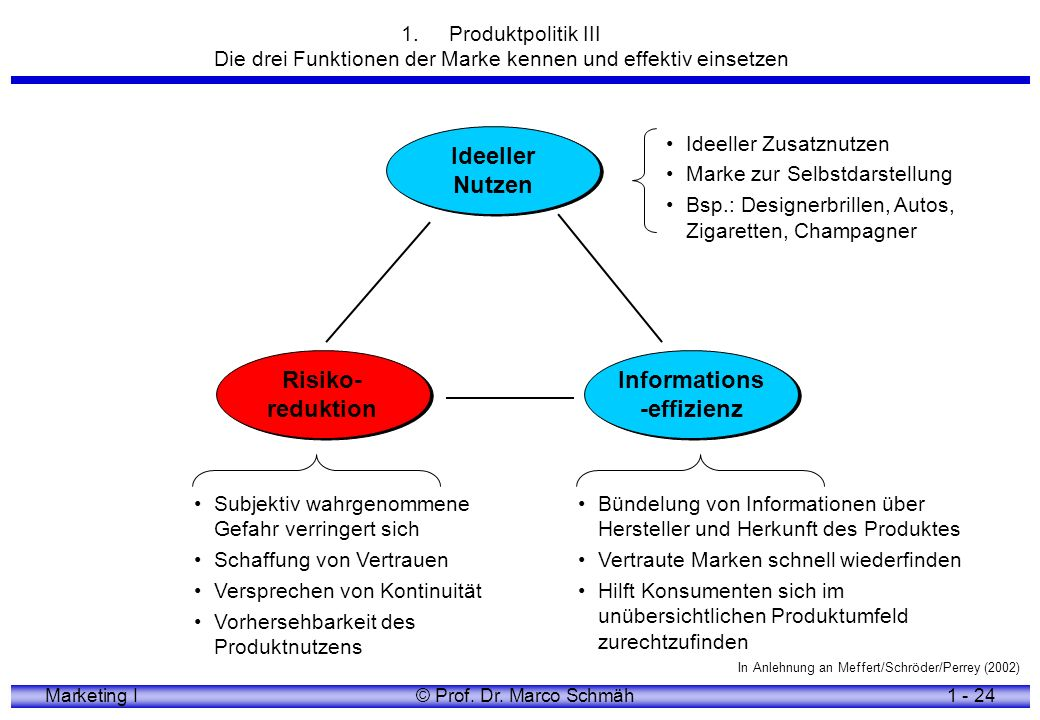 Marketing I© Prof.Dr. Marco Schmäh1 - 25 www.value-based-selling.de 2.