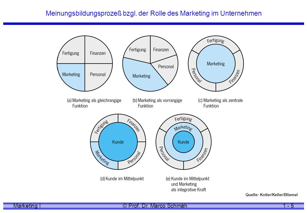Marketing I© Prof.Dr.