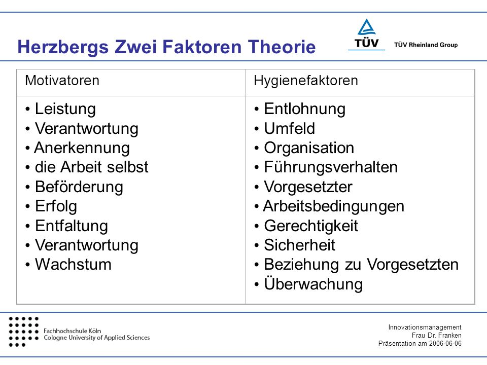 Innovationsmanagement Frau Dr. Franken Präsentation am 2006-06-06 Herzbergs Zwei Faktoren Theorie MotivatorenHygienefaktoren Leistung Verantwortung An