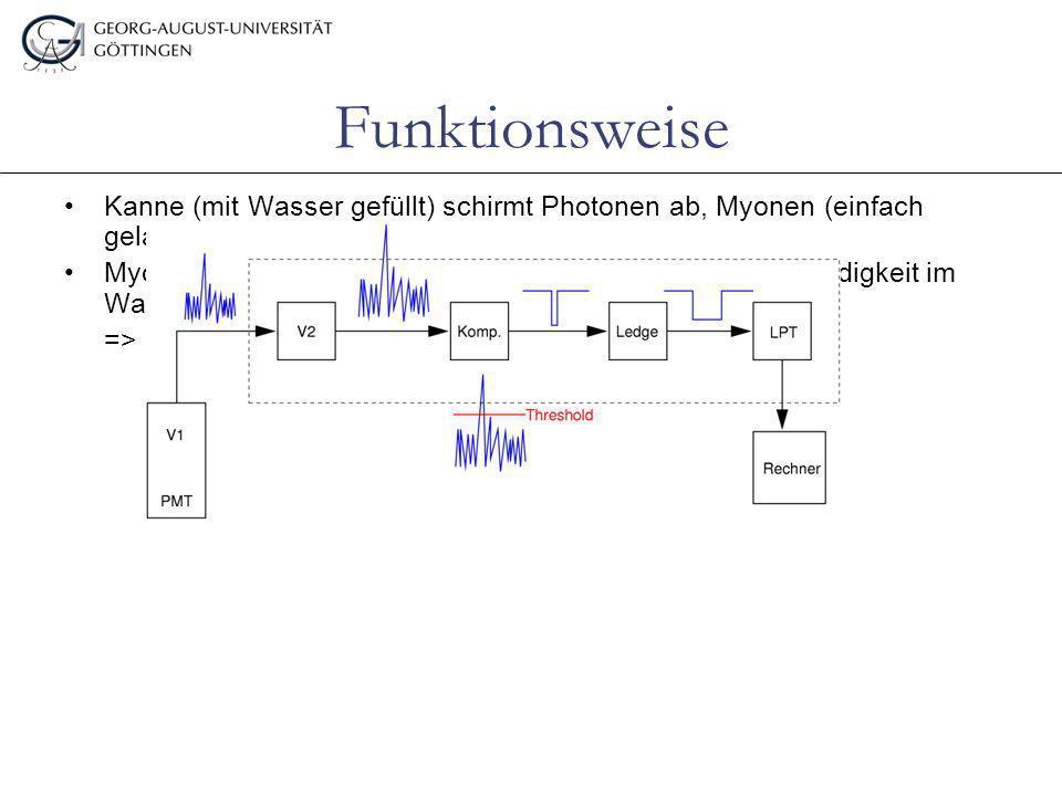Funktionsweise Kanne (mit Wasser gefüllt) schirmt Photonen ab, Myonen (einfach geladen) jedoch nicht Myonen haben größere Geschwindigkeit als Lichtges