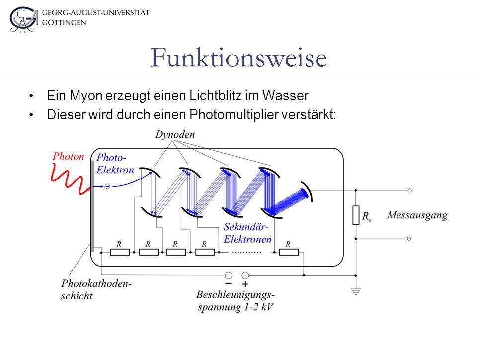 Ein Myon erzeugt einen Lichtblitz im Wasser Dieser wird durch einen Photomultiplier verstärkt: Funktionsweise