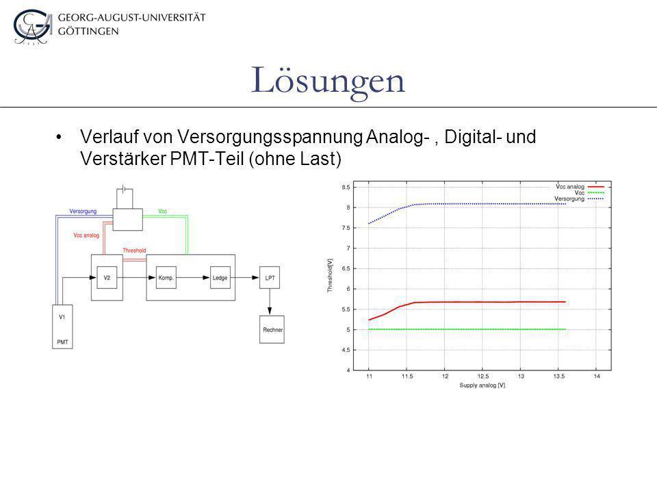 Lösungen Verlauf von Versorgungsspannung Analog-, Digital- und Verstärker PMT-Teil (ohne Last)