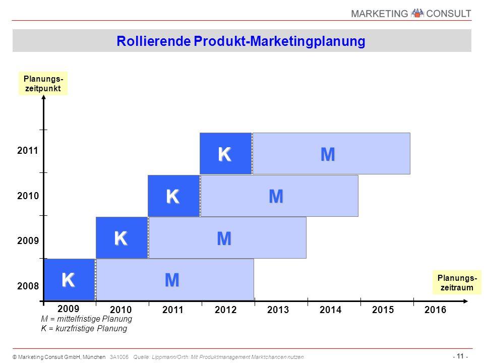 © Marketing Consult GmbH, München - 11 - 3A1005 Quelle: Lippmann/Orth: Mit Produktmanagement Marktchancen nutzen Rollierende Produkt-Marketingplanung