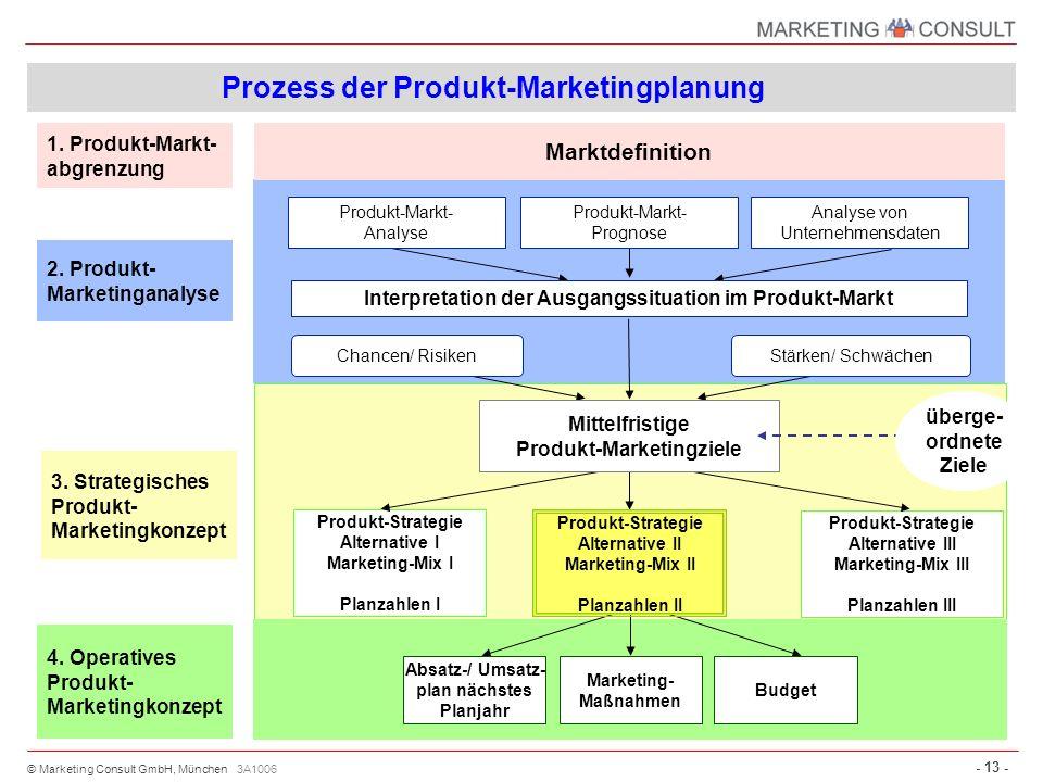 © Marketing Consult GmbH, München - 13 - 3A1006 Prozess der Produkt-Marketingplanung 2. Produkt- Marketinganalyse 1. Produkt-Markt- abgrenzung 3. Stra