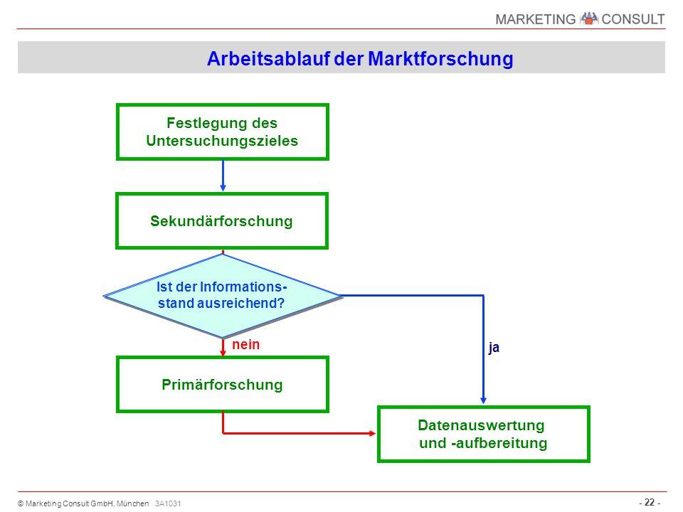 © Marketing Consult GmbH, München - 22 - 3A1031 Arbeitsablauf der Marktforschung Primärforschung Festlegung des Untersuchungszieles ja Sekundärforschu