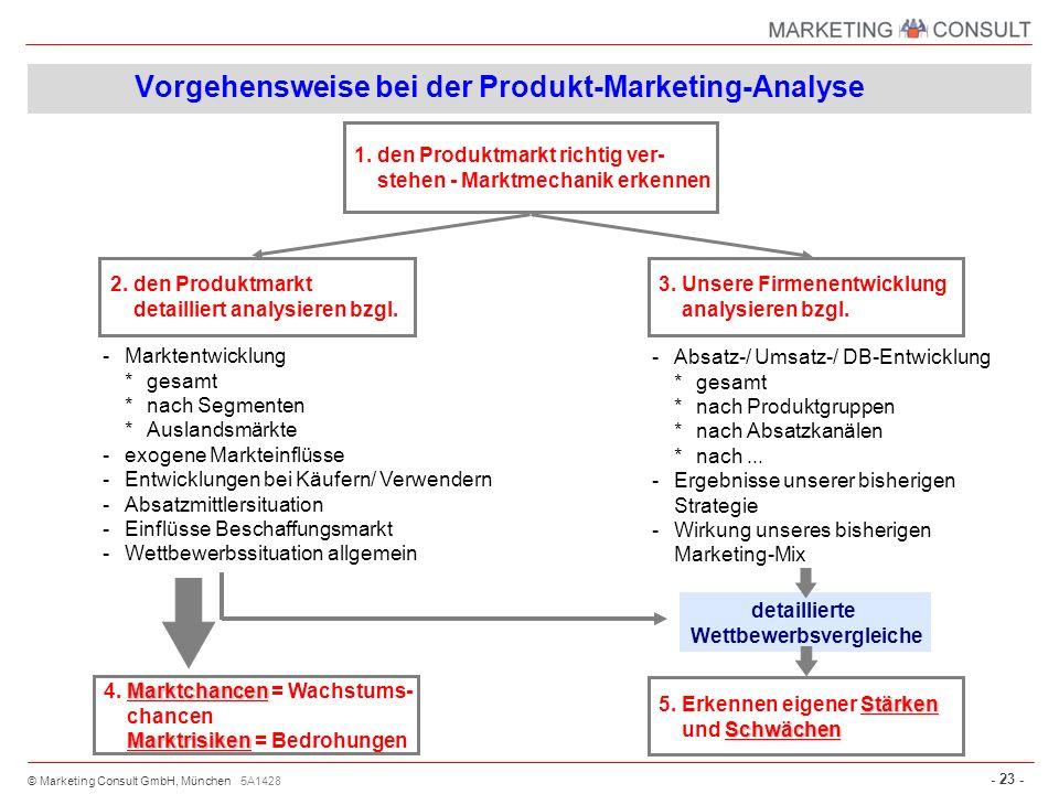 © Marketing Consult GmbH, München - 23 - 2.den Produktmarkt detailliert analysieren bzgl. 3.Unsere Firmenentwicklung analysieren bzgl. Stärken 5.Erken