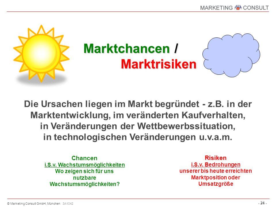 © Marketing Consult GmbH, München - 24 - 3A1042 Marktchancen / Marktrisiken Die Ursachen liegen im Markt begründet - z.B. in der Marktentwicklung, im