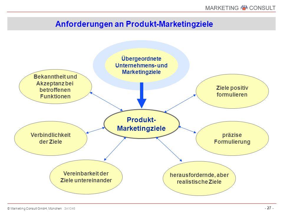 © Marketing Consult GmbH, München - 27 - 3A1046 Bekanntheit und Akzeptanz bei betroffenen Funktionen Produkt- Marketingziele Anforderungen an Produkt-