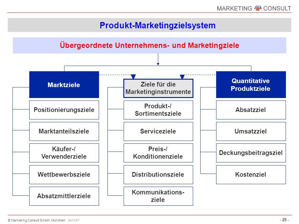 © Marketing Consult GmbH, München - 28 - 3A1047 Übergeordnete Unternehmens- und Marketingziele Marktziele Positionierungsziele Marktanteilsziele Käufe