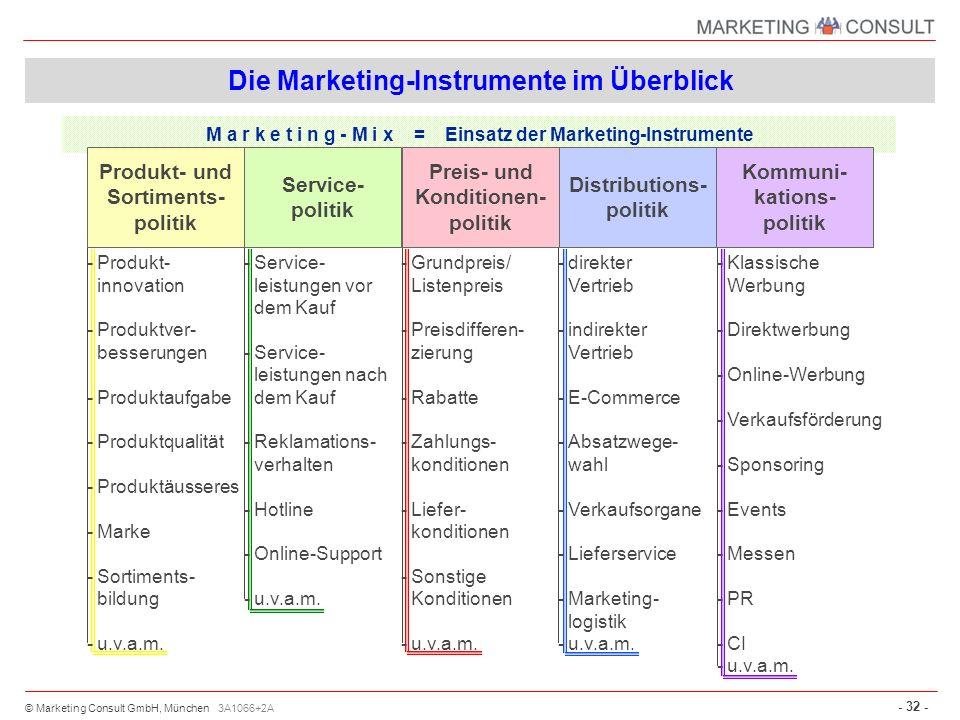 © Marketing Consult GmbH, München - 32 - -Klassische Werbung -Direktwerbung -Online-Werbung -Verkaufsförderung -Sponsoring -Events -Messen -PR -CI -u.