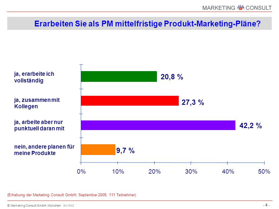 © Marketing Consult GmbH, München - 4 - Erarbeiten Sie als PM mittelfristige Produkt-Marketing-Pläne? 0%10%20%30%40%50% 20,8 % ja, erarbeite ich volls