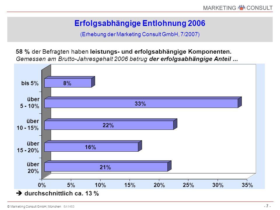© Marketing Consult GmbH, München - 7 - 5A1463 58 % der Befragten haben leistungs- und erfolgsabhängige Komponenten. Gemessen am Brutto-Jahresgehalt 2