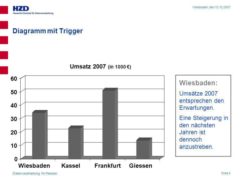 0 10 20 30 40 50 60 WiesbadenKasselFrankfurtGiessen Diagramm mit Trigger Giessen: Umsätze 2007 entsprechen den Erwartungen. Markteinführung erfolgte i
