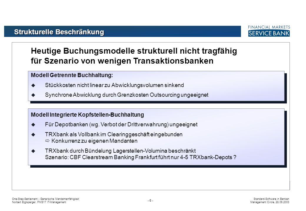 One-Step-Settlement - Generische Mandantenfähigkeit Norbert Eiglsperger, FMS17 IT-Management Standard-Software in Banken Management Circle, 28.09.2003 - 36 - Ansätze für Optimierungspotentiale Mandant 1 Mandant 2 Mandant 3 Mandant 1 Kunde 1 K 2 K 3 - Mandant 2 Kunde 1 K 2 K 3 - Mandant 3 Kunde 1 K 2 K 3 - Mandant 1 Kontrahent 1 Ko 2 Ko 3 - Mandant 2 Kontrahent 1 Ko 2 Ko 3 - Mandant 1 Lagerstelle 1 L 2 L 3 - Mandant 3 Ko 1 - Mandant 2 L 1 - Mandant 3 L 1 - Kunden Kontrahenten Lagerstellen Mandantenfähiges Back-Office System Securities Mandant N Geschäftsbeziehung Settlement RegÜber DCM Geschäftsbeziehung Handel Über / Mit Börsenmitglied Depotbank GCMNCM KAG Ansagegeschäft Settlement-Auftrag Konzern MM Market Maker Konventionelle Abwicklung pro Mandant und je Geschäftsseite mit Risiko der Asynchronität Mandanten-Übergreifende Funktionen nicht oder nur rudimentär unterstützt Nutzung gemeinsamer Funktionen senken Einstiegkosten für neue Mandanten Optimierte mandantenübergreifende Abwicklung als eigenes Produkt einer neuen TRXbank Geschäftsbeziehungen zwischen Mandanten ermöglichen durchgängige mandantenübergreifende Abwicklung von Geschäften Geschäftsbeziehungen Handel Über Handel Mit Marktpartner Broker, Market Maker mit Depot A Lagerstellennetz Vertriebsvereinbarungen Clearingfunktionen GCM, DCM Clearing (BrokerAbwicklung) Konzern / Unternehmens- strukturen, zentrale Meldungen Depotbank-Aufgaben KAG-Geschäft, Anlagekonten