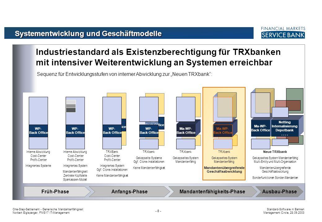 One-Step-Settlement - Generische Mandantenfähigkeit Norbert Eiglsperger, FMS17 IT-Management Standard-Software in Banken Management Circle, 28.09.2003 - 58 - Schematische Darstellung Szenarien für die Zukunft PB V/M RZ TRX SW TRX bank PB V/M RZ TRX SW PB V/M RZ TRX SW PB V/M RZ TRX SW Keine Veränderung Markt der Großbanken bleibt selbständig, Veränderungen nur im Segment Bankenfusionen v.a.