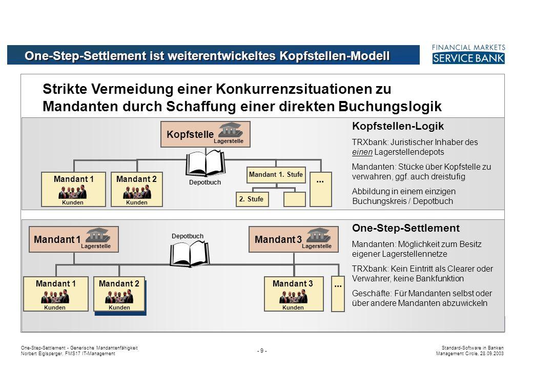 One-Step-Settlement - Generische Mandantenfähigkeit Norbert Eiglsperger, FMS17 IT-Management Standard-Software in Banken Management Circle, 28.09.2003 - 9 - Strikte Vermeidung einer Konkurrenzsituationen zu Mandanten durch Schaffung einer direkten Buchungslogik One-Step-Settlement ist weiterentwickeltes Kopfstellen-Modell One-Step-Settlement Mandanten: Möglichkeit zum Besitz eigener Lagerstellennetze TRXbank: Kein Eintritt als Clearer oder Verwahrer, keine Bankfunktion Geschäfte: Für Mandanten selbst oder über andere Mandanten abzuwickeln Kunden Mandant 1Mandant 3Mandant 2 Kopfstelle Lagerstelle Kunden...