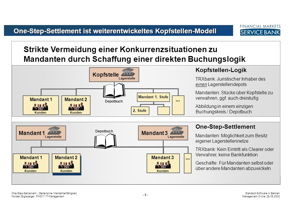 One-Step-Settlement - Generische Mandantenfähigkeit Norbert Eiglsperger, FMS17 IT-Management Standard-Software in Banken Management Circle, 28.09.2003 - 39 - Mandantenübergreifende Funktionen mit hoher Komplexität Geschäftsstruktur Börsenmitgliedschaft Mandant 1 für Xetra TRXbank hält Börseninfrastruktur vor Mandanten als eigene Lagerstelleninhaber Mandanten 2 handelt direkt an Börse Xontro und über Mandant 1 an Xetra Potentiale: Verlängerte Prozesskette Lagerstellenübertrag bei Cross-Geschäften ggf.