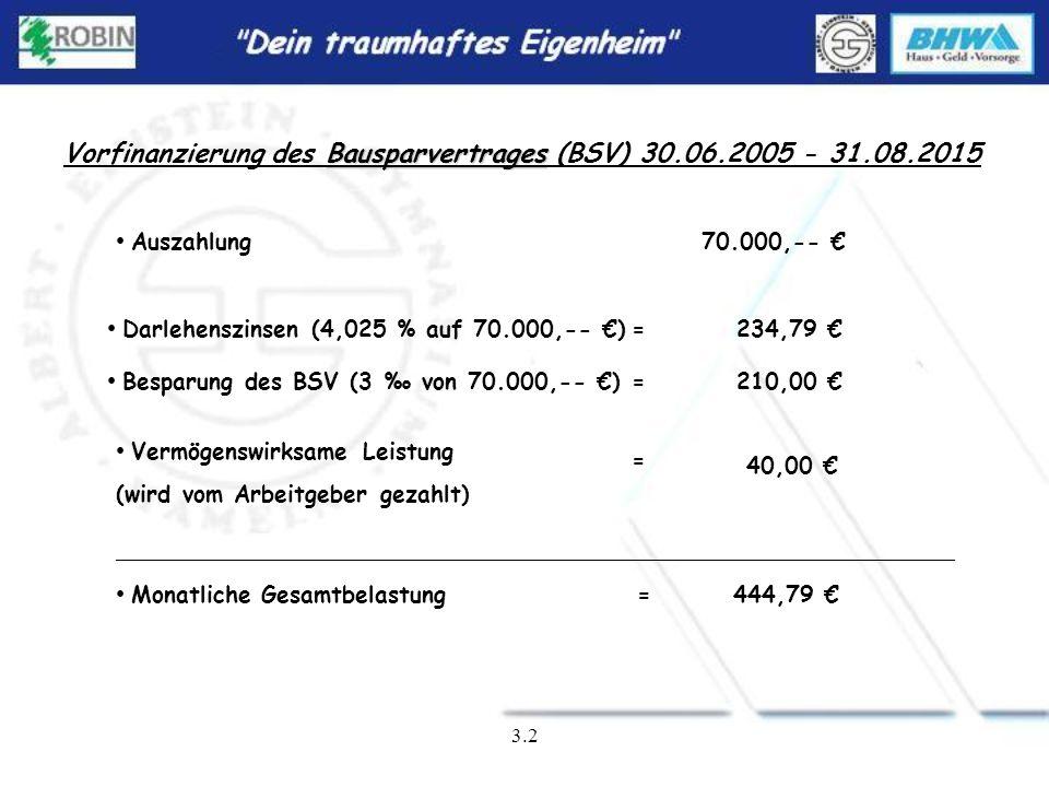 3.2 Finanzierungsprodukt Festhypothek mit Bausparvertrag DISPO maXX DN 3 Bausparsumme 70.000,-- Darlehenszins 4,025 % Zinsfestschreibung bis 30.06.201