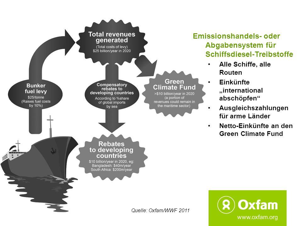 11 Emissionshandels- oder Abgabensystem für Schiffsdiesel-Treibstoffe Alle Schiffe, alle Routen Einkünfte international abschöpfen Ausgleichszahlungen