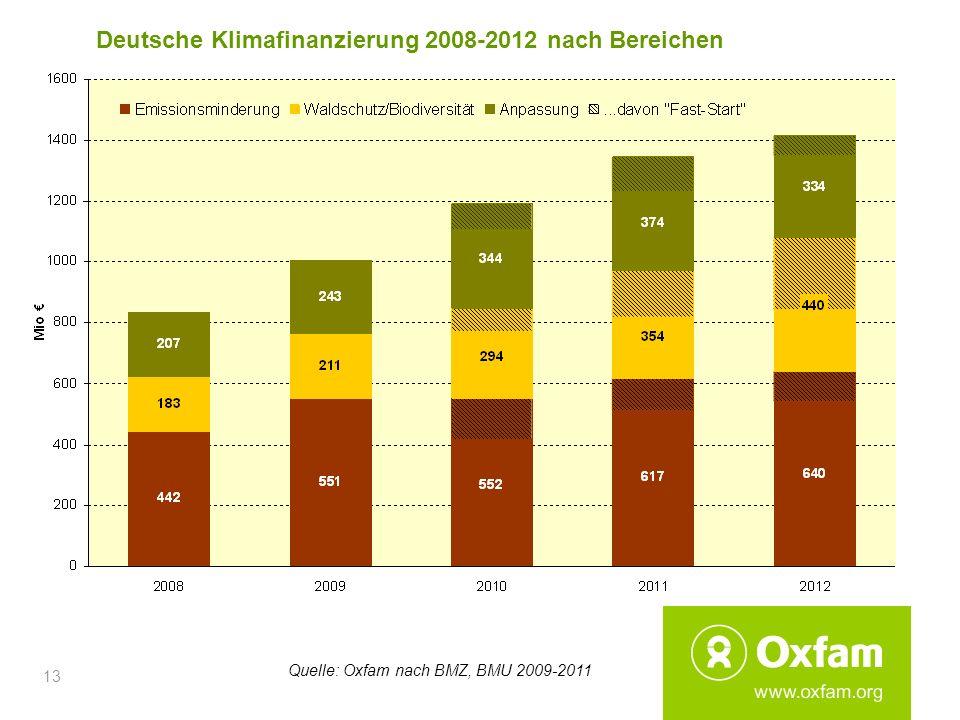 13 Deutsche Klimafinanzierung 2008-2012 nach Bereichen Quelle: Oxfam nach BMZ, BMU 2009-2011