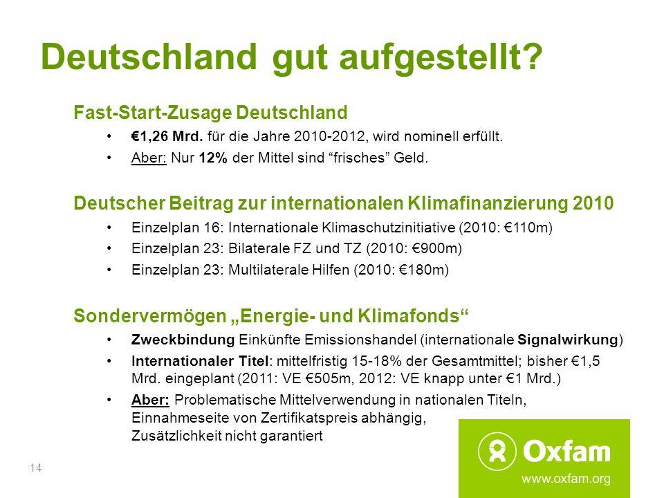 14 Deutschland gut aufgestellt? Fast-Start-Zusage Deutschland 1,26 Mrd. für die Jahre 2010-2012, wird nominell erfüllt. Aber: Nur 12% der Mittel sind