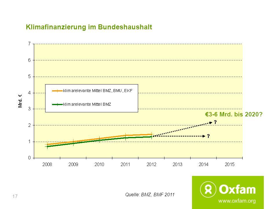 17 Klimafinanzierung im Bundeshaushalt 3-6 Mrd. bis 2020? Quelle: BMZ, BMF 2011