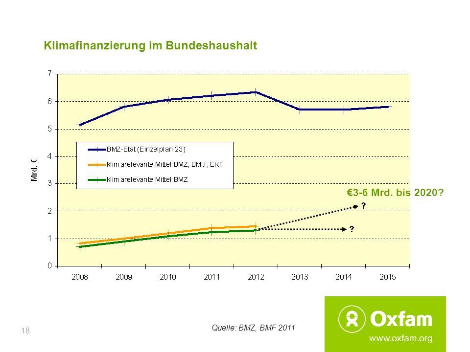 18 Klimafinanzierung im Bundeshaushalt 3-6 Mrd. bis 2020? Quelle: BMZ, BMF 2011