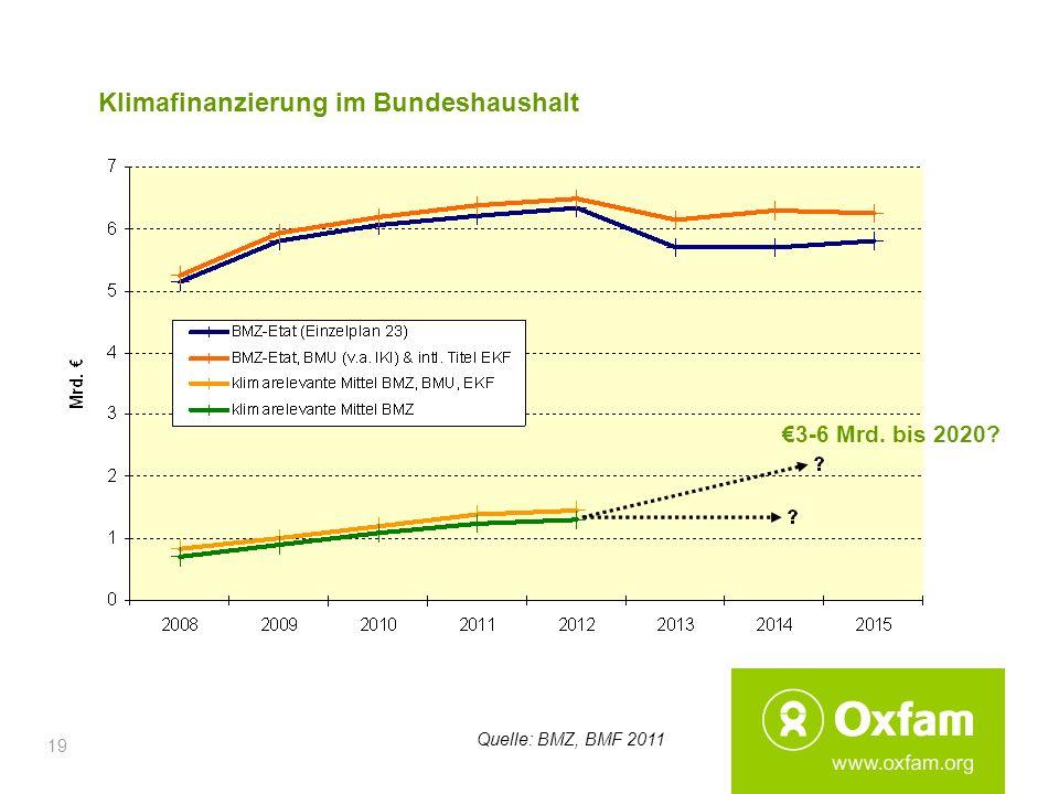19 Klimafinanzierung im Bundeshaushalt Quelle: BMZ, BMF 2011 3-6 Mrd. bis 2020?