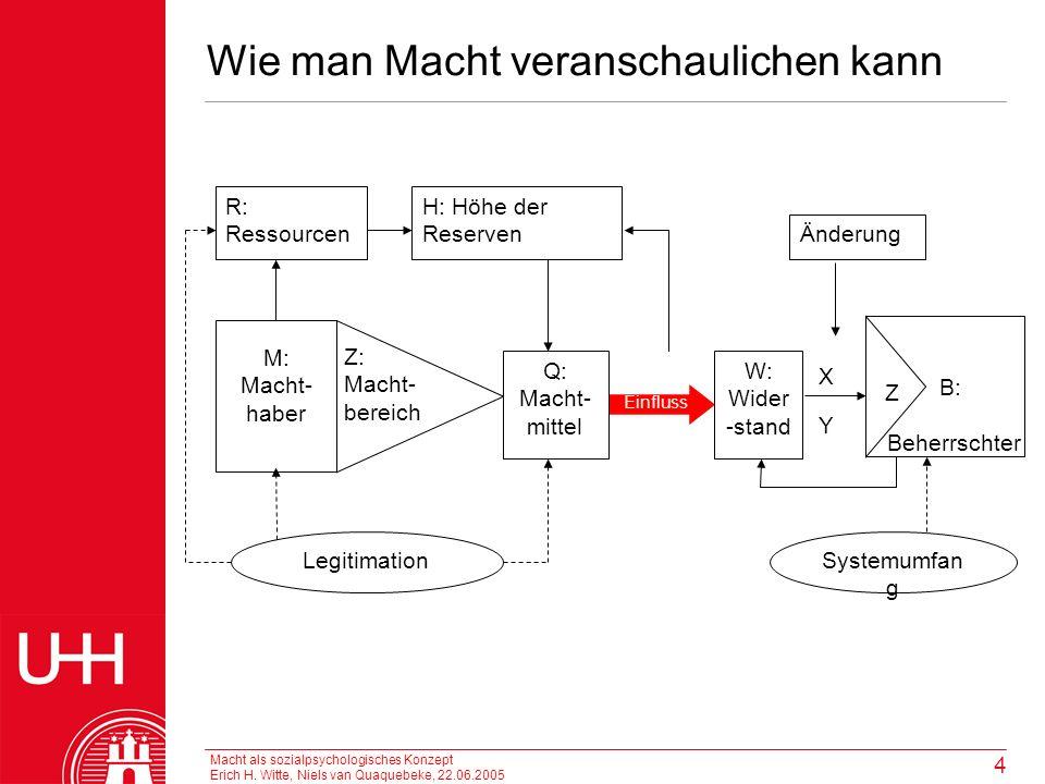 Macht als sozialpsychologisches Konzept Erich H. Witte, Niels van Quaquebeke, 22.06.2005 4 Wie man Macht veranschaulichen kann R: Ressourcen H: Höhe d