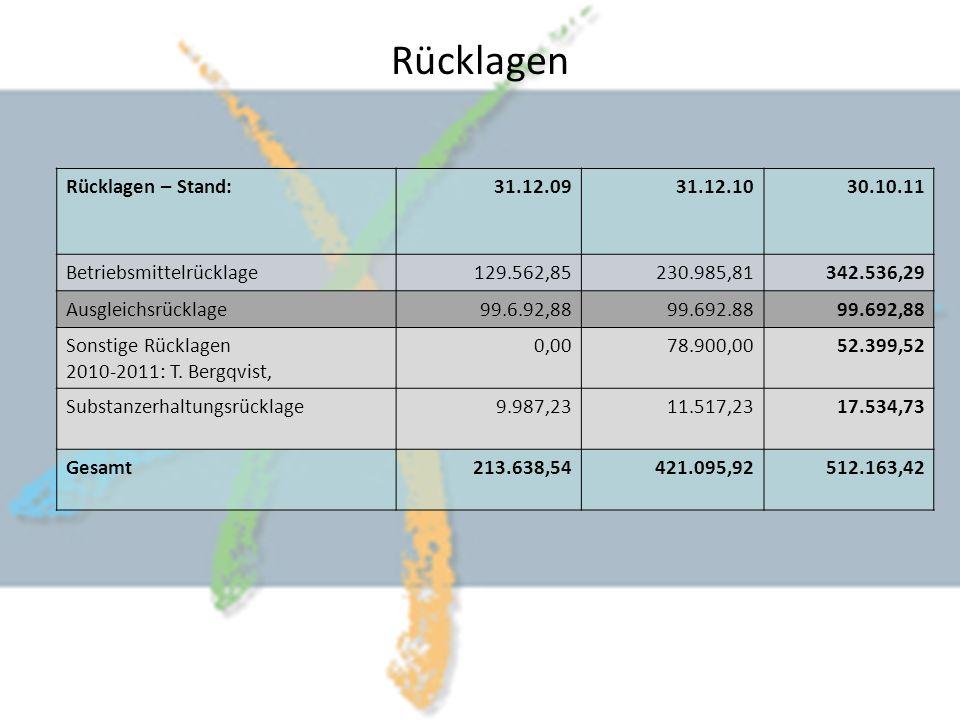 Rücklagen – Stand:31.12.0931.12.1030.10.11 Betriebsmittelrücklage129.562,85230.985,81342.536,29 Ausgleichsrücklage99.6.92,8899.692.8899.692,88 Sonstige Rücklagen 2010-2011: T.