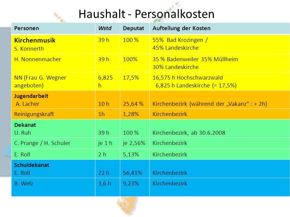 Haushalt - Personalkosten PersonenWstdDeputatAufteilung der Kosten Kirchenmusik S.