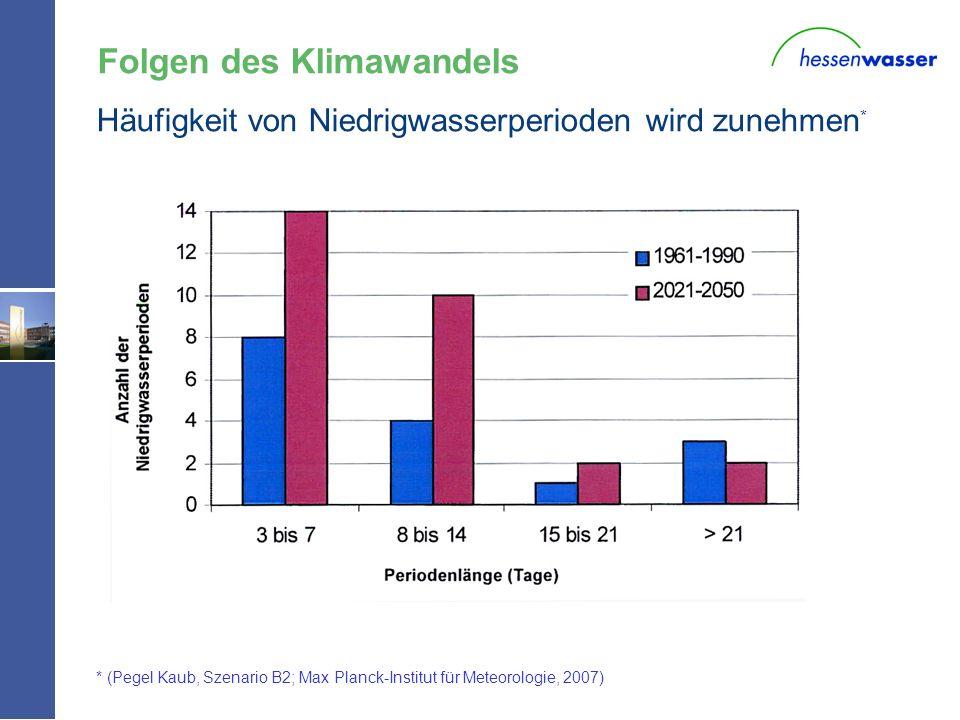 W - * (Pegel Kaub, Szenario B2; Max Planck-Institut für Meteorologie, 2007) Häufigkeit von Niedrigwasserperioden wird zunehmen * Folgen des Klimawande