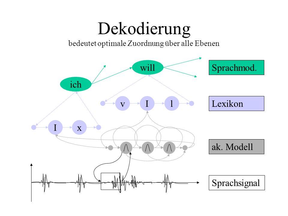 Dekodierung bedeutet optimale Zuordnung über alle Ebenen ich will Ix vIl Sprachsignal ak.