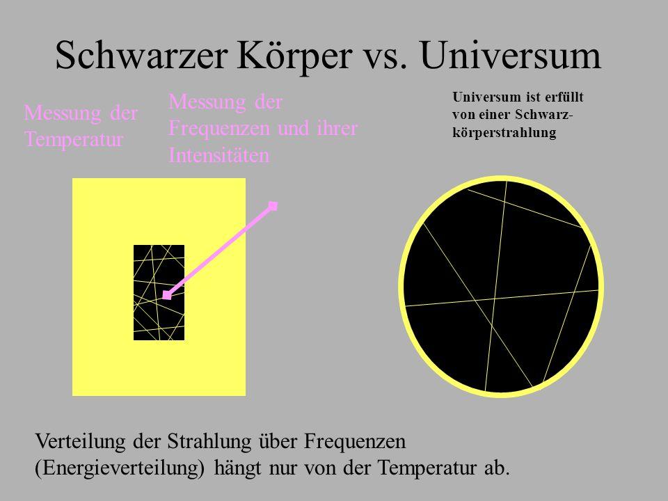 Schwarzer Körper Photonen und Atome stehen permanent in starker Wechselwirkung Thermisches Gleichgewicht zwischen Strahlung und Atomen Temperatur von