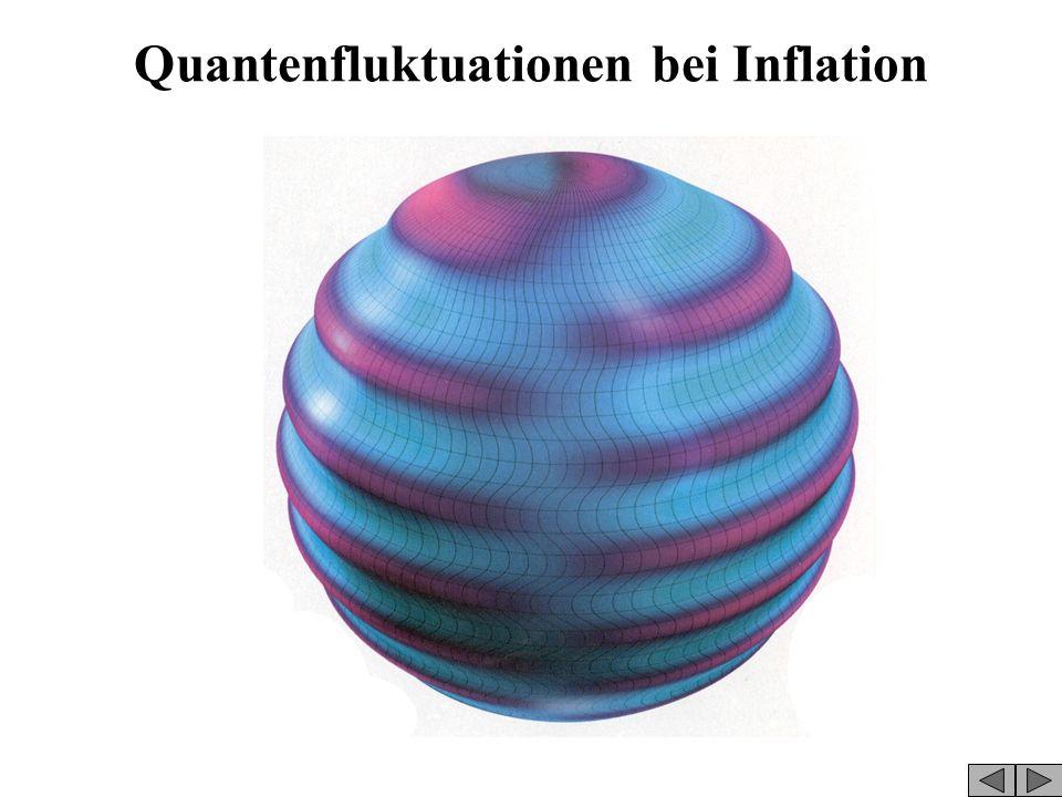 Inflation beherrscht von skalarem Quantenfeld Universum extrem klein, kleiner als Proton Inflationäre Expansion ist exponentiell Alle 10**(-36) sec ve